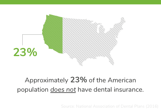 No Dental Insurance Statistic