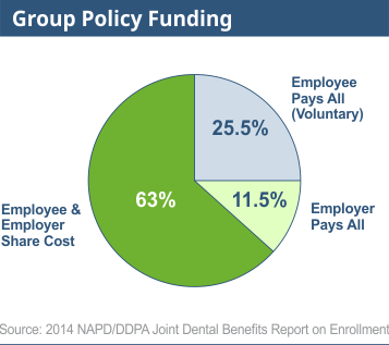 Group Policy Funding in Florida